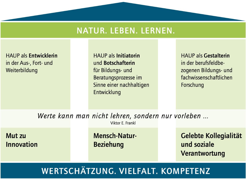 Die Säulen des HAUP-Leitbilds: Natur. Leben. Lernen